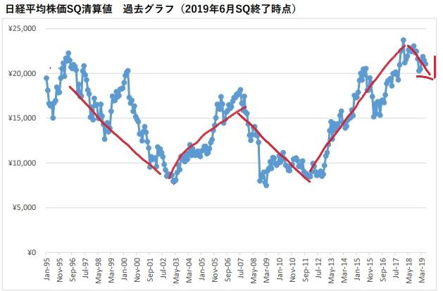 月次_SQ清算値グラフ2