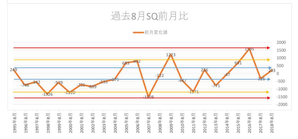 過去8月SQ変化値